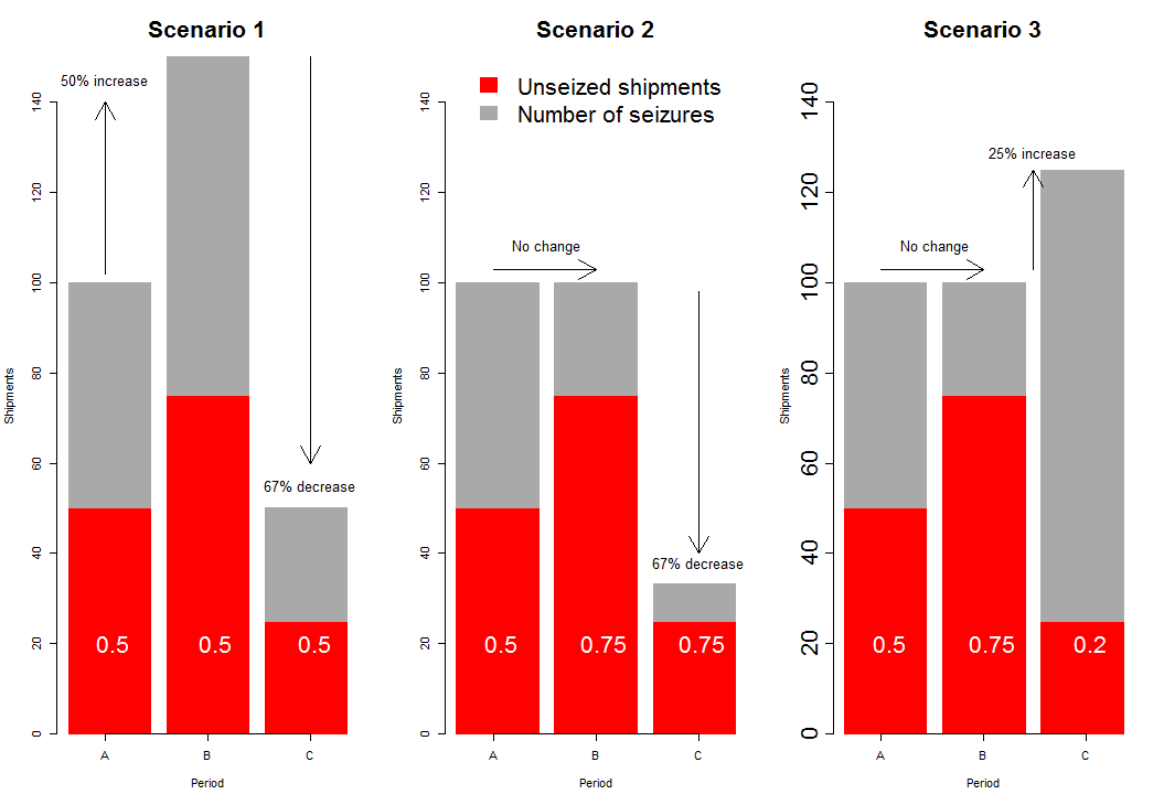 Seized (red) and unseized (grey) shipments, seizure rate (in white) and percentage change in total (seized and unseized combined) number of shipments